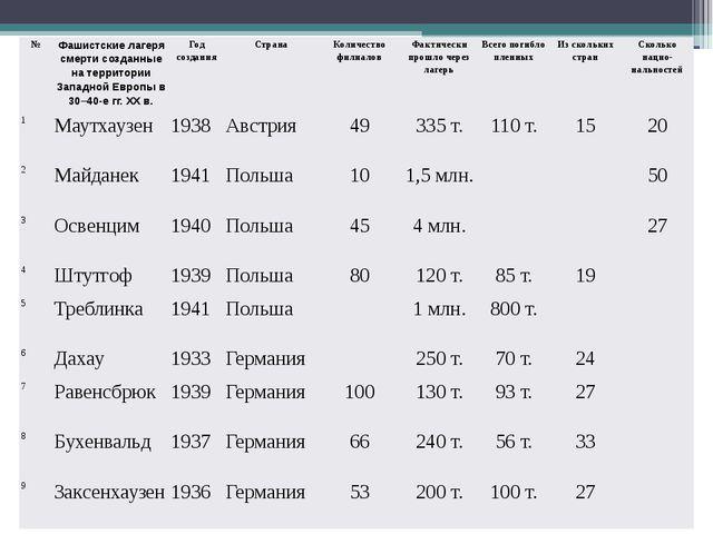 № Фашистские лагеря смерти созданные на территории Западной Европы в 30–40-е...