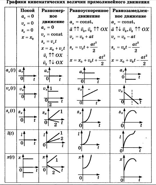 №40*(н). На рисунке 12 приведены графики движения ...