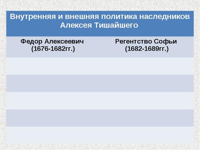 Внутренняя и внешняя политика наследников Алексея Тишайшего  Федор Алексееви...