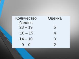 Количество баллов Оценка 23– 19 5 18– 15 4 14 – 10 3 9 – 0 2