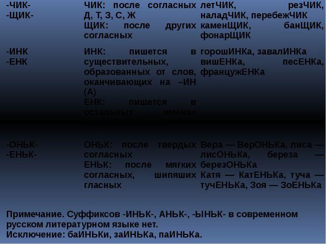 -ЧИК- -ЩИК- ЧИК: после согласных Д, Т, З, С, Ж ЩИК: после других согласных ле...