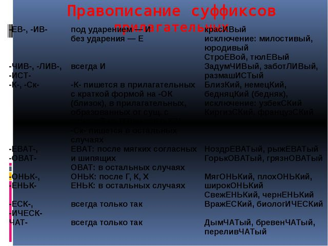 Правописание суффиксов прилагательных -ЕВ-, -ИВ- под ударением — И без ударен...