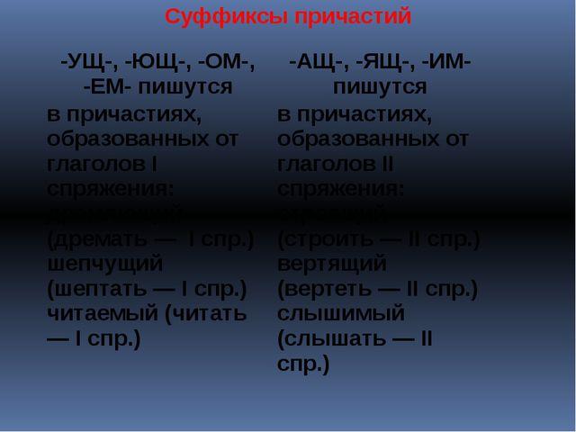 Суффиксы причастий -УЩ-, -ЮЩ-, -ОМ-, -ЕМ- пишутся -АЩ-, -ЯЩ-, -ИМ- пишутся в...