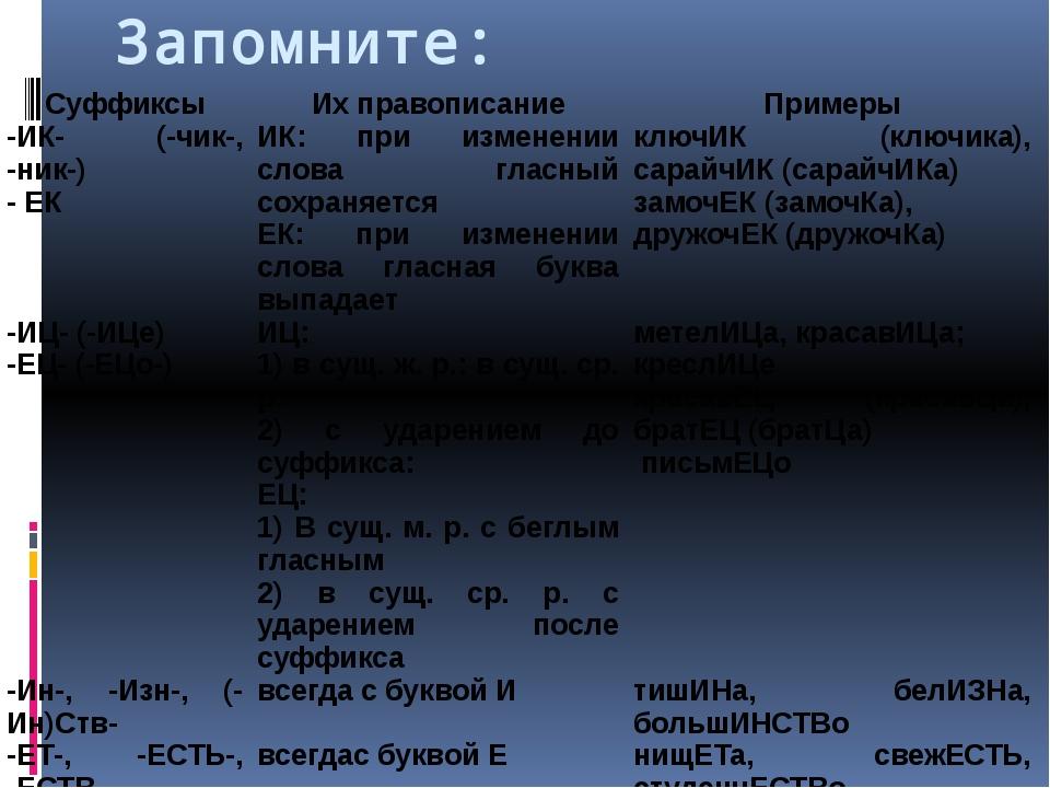 Запомните: Суффиксы Их правописание Примеры -ИК- (-чик-, -ник-) - ЕК ИК: при...