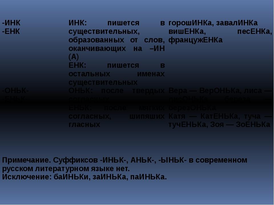 -ИНК -ЕНК ИНК: пишется в существительных, образованных от слов, оканчивающих...