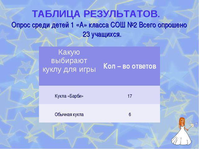 Опрос среди детей 1 «А» класса СОШ №2 Всего опрошено 23 учащихся. ТАБЛИЦА РЕ...