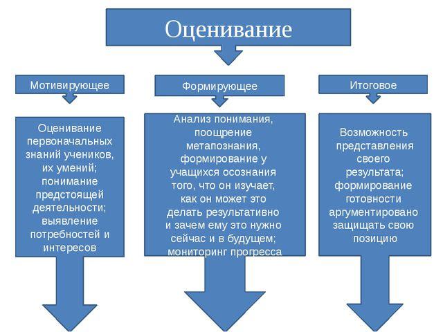 Оценивание Мотивирующее Формирующее Итоговое Оценивание первоначальных знаний...