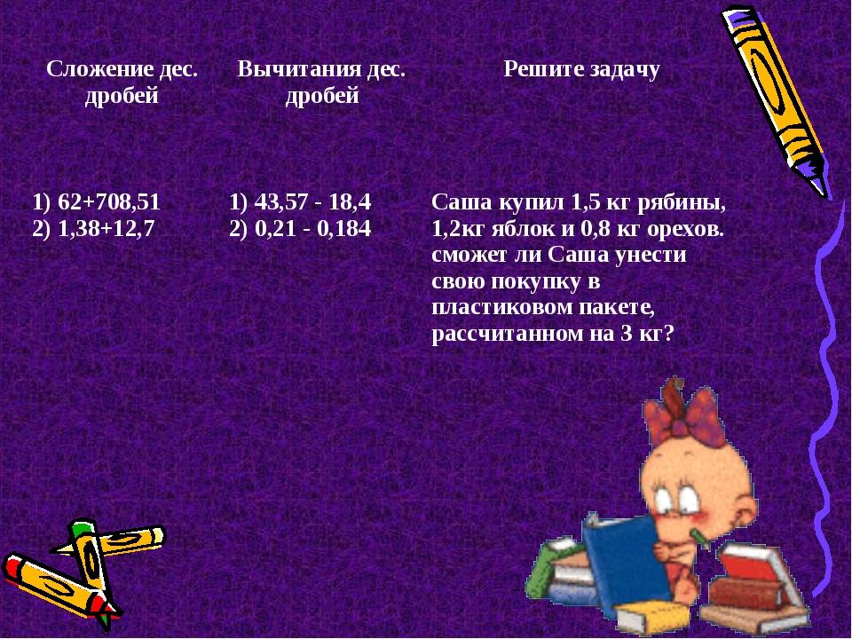 Сложение дес. дробейВычитания дес. дробейРешите задачу 1) 62+708,51 2) 1,38...