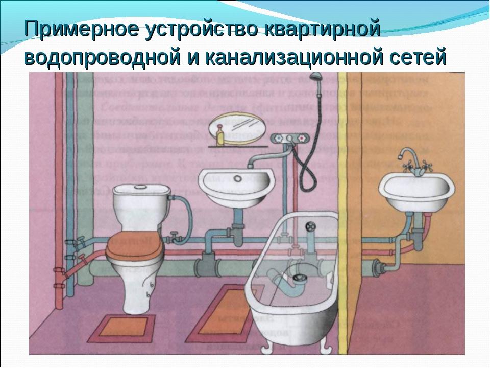 Примерное устройство квартирной водопроводной и канализационной сетей