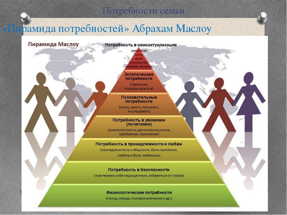 Потребности семьи «Пирамида потребностей» Абрахам Маслоу