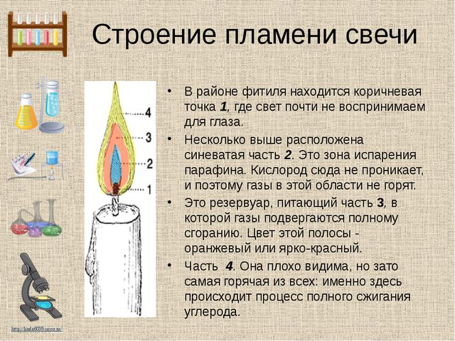 Строение пламени свечи В районе фитиля находится коричневая точка1,где свет...