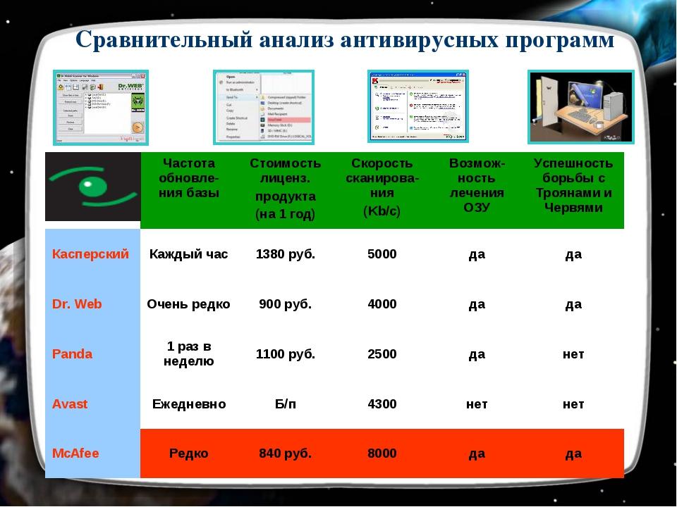 Сравнительный анализ антивирусных программ Частота обновле-ния базыСтоимост...