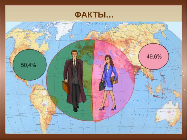 ФАКТЫ… Возрастная структура населениямира 0-14 лет - 28% 15-59 лет - 62% Свыш...