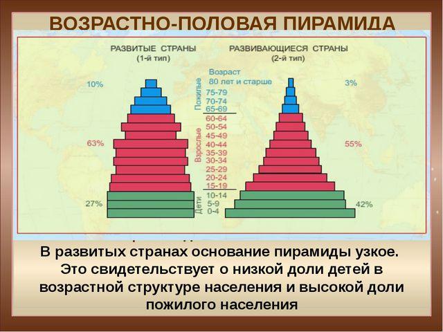 ВОЗРАСТНО-ПОЛОВАЯ ПИРАМИДА I тип воспроизводства населения - Япония В развиты...