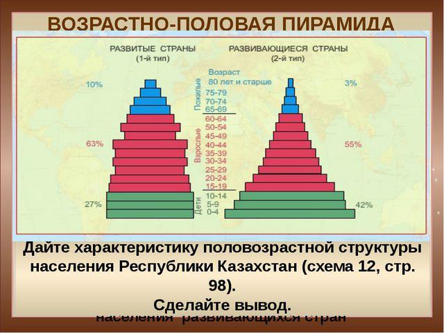 ВОЗРАСТНО-ПОЛОВАЯ ПИРАМИДА II тип воспроизводства населения – африканские стр...