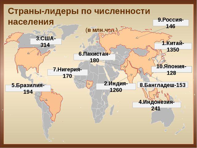 Страны-лидеры по численности населения (в млн.чел ) 5.Бразилия-194 9.Россия-...
