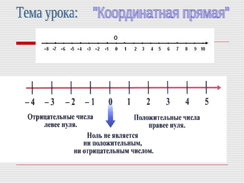 центра координатная прямая с картинками пост том как