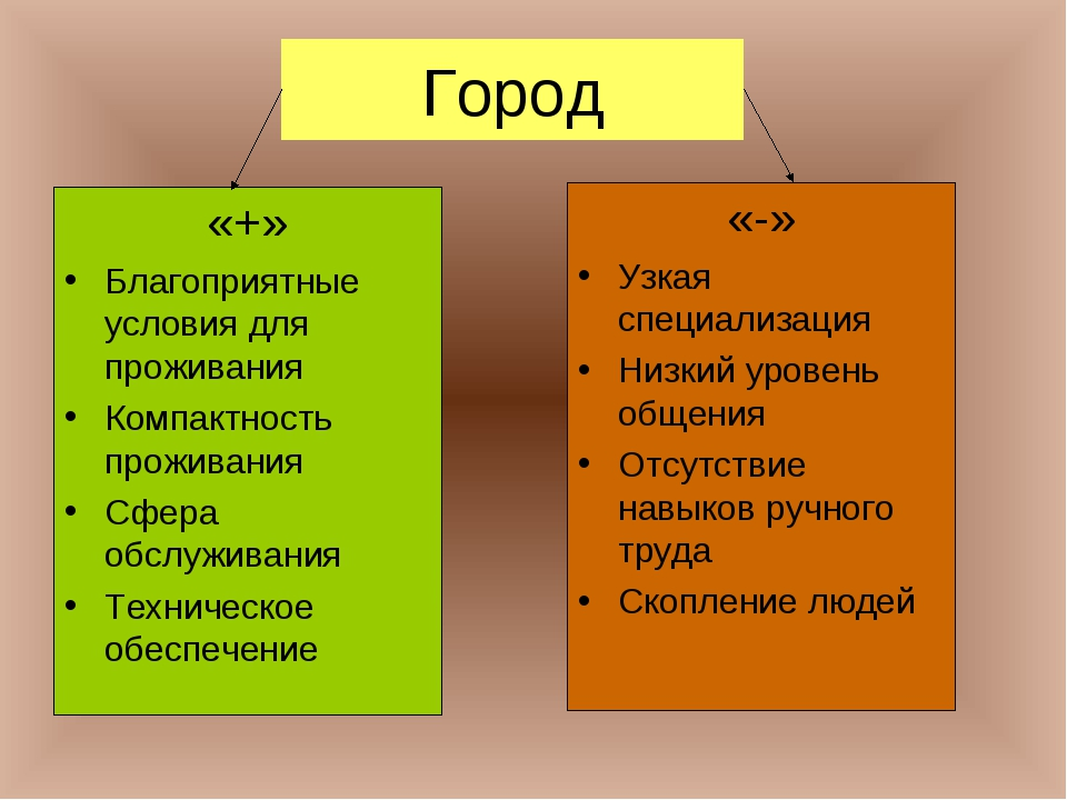 Город «+» Благоприятные условия для проживания Компактность проживания Сфера...