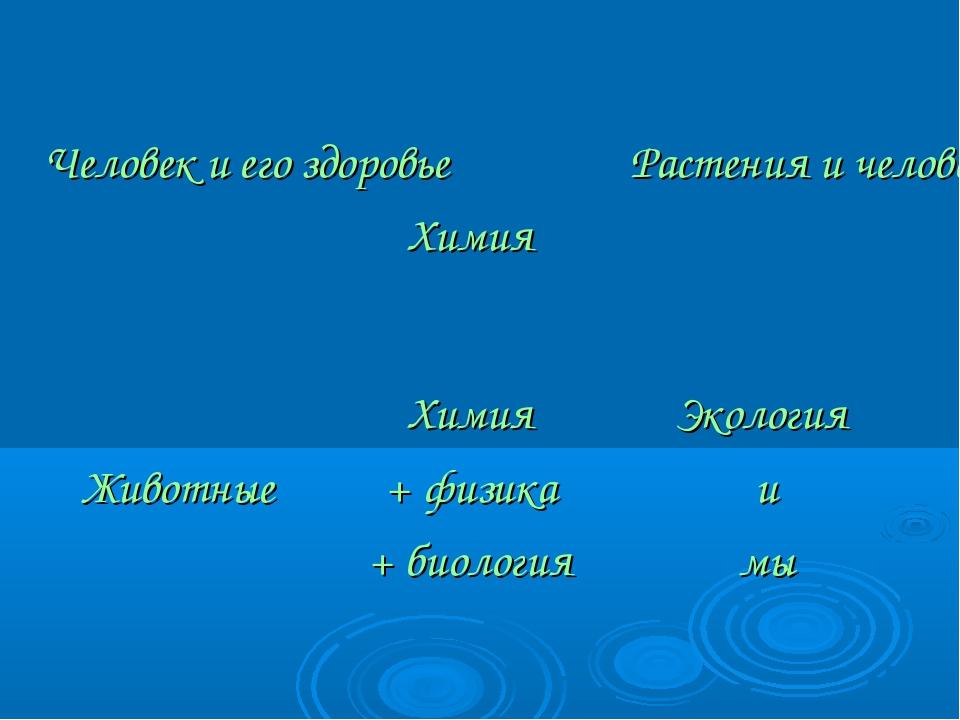 Человек и его здоровье Химия Растения и человек ЖивотныеХимия + физика +...