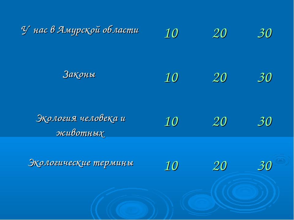 У нас в Амурской области102030 Законы 102030 Экология человека и животн...