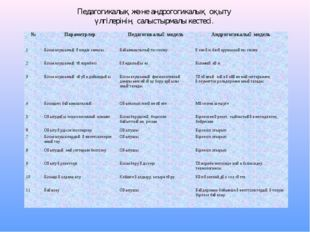Педагогикалық және андрогогикалық оқыту үлгілерінің салыстырмалы кестесі. №П