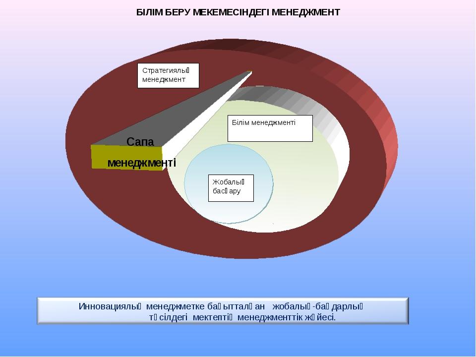Жобалық басқару Білім менеджменті Сапа менеджменті Стратегиялық менеджмент БІ...
