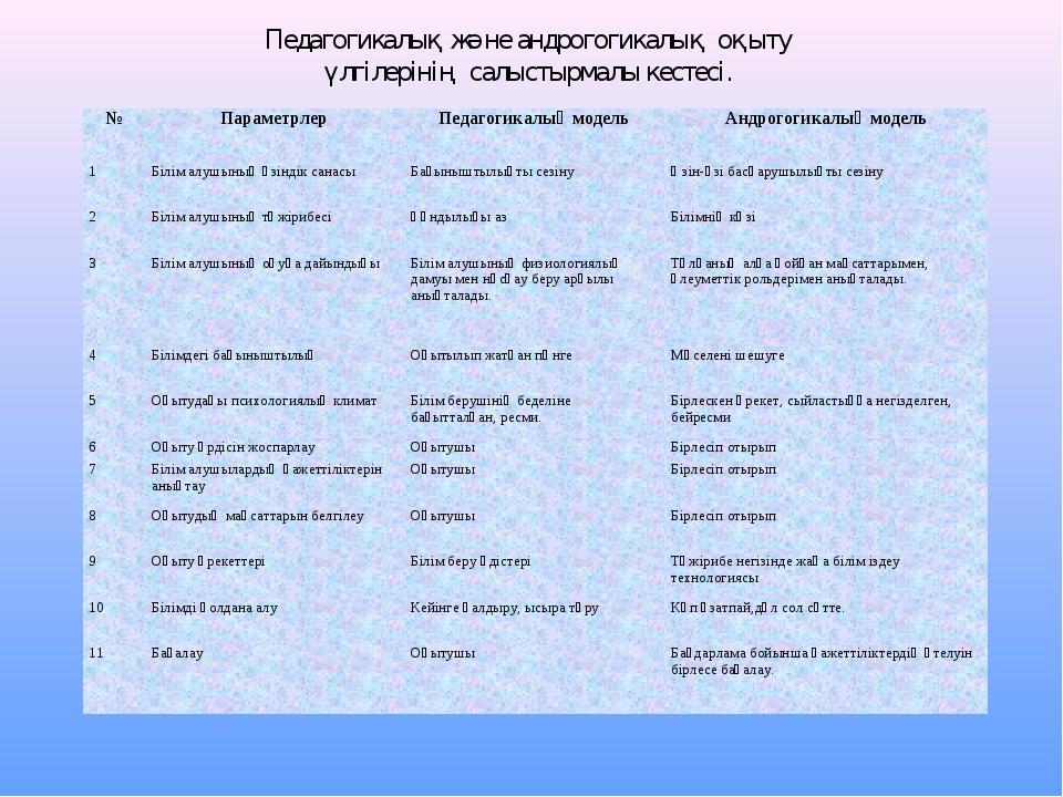 Педагогикалық және андрогогикалық оқыту үлгілерінің салыстырмалы кестесі. №П...