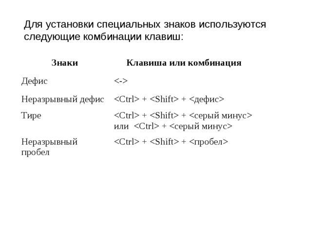 Для установки специальных знаков используются следующие комбинации клавиш: Зн...