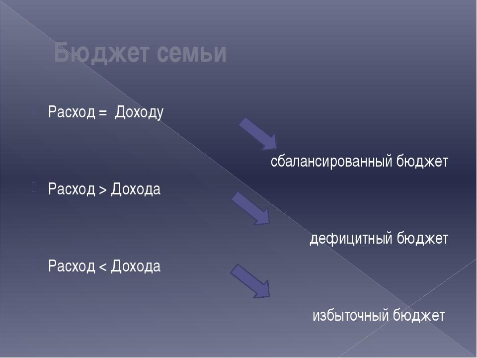 Расход = Доходу   сбалансированный бюджет Расход > Дохода дефицитный...