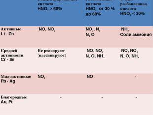 Концентрированная кислота HNO3> 60% Разбавленная кислота HNO3 от 30 % до