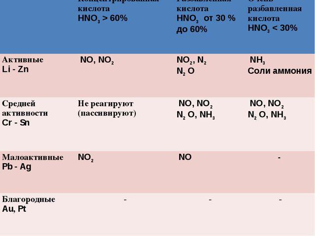 Концентрированная кислота HNO3> 60% Разбавленная кислота HNO3 от 30 % до...