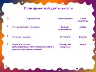 План проектной деятельности № Мероприятие Формы работы Сроки проведения 1. «Ч