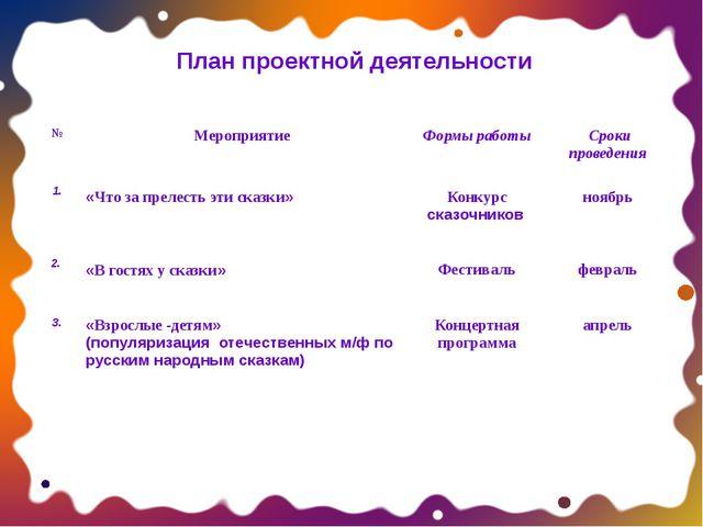 План проектной деятельности № Мероприятие Формы работы Сроки проведения 1. «Ч...