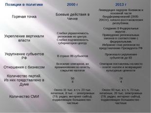 Позиции в политике 2000 г 2013г Горячая точка Боевые действия в Чечне Ликвида