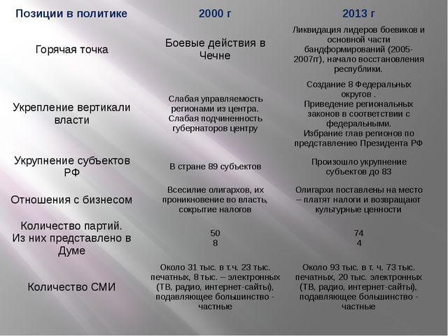 Позиции в политике 2000 г 2013г Горячая точка Боевые действия в Чечне Ликвида...