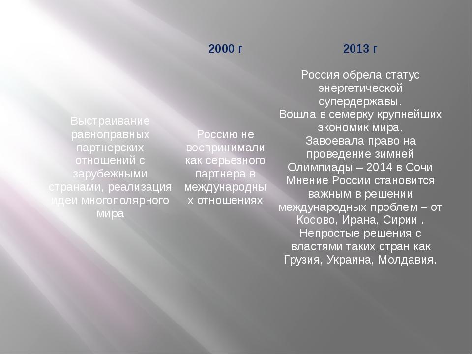 2000 г 2013 г Выстраивание равноправных партнерских отношений с зарубежными...