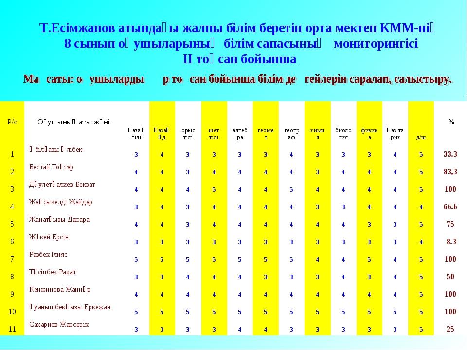Т.Есімжанов атындағы жалпы білім беретін орта мектеп КММ-нің 8 сынып оқушылар...