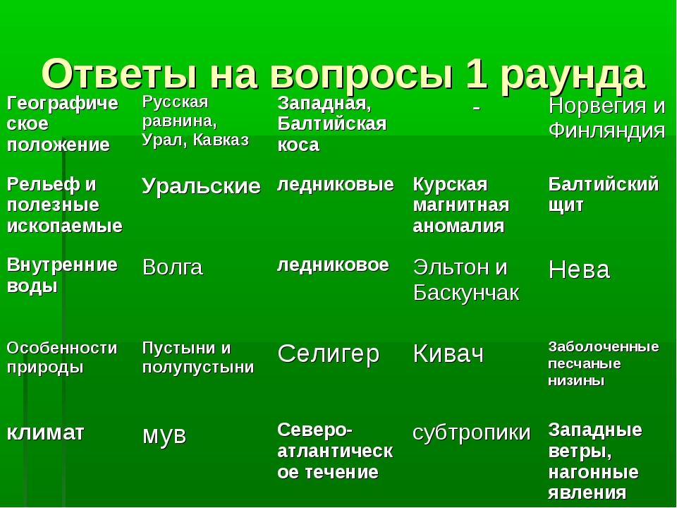 Ответы на вопросы 1 раунда Географическое положениеРусская равнина, Урал, Ка...