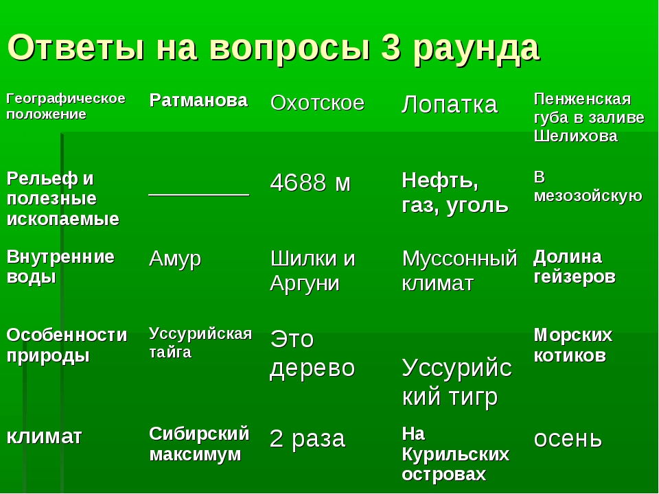 Ответы на вопросы 3 раунда Географическое положениеРатмановаОхотскоеЛопатк...