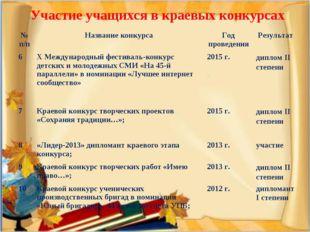 Участие учащихся в краевых конкурсах № п/пНазвание конкурсаГод проведенияР