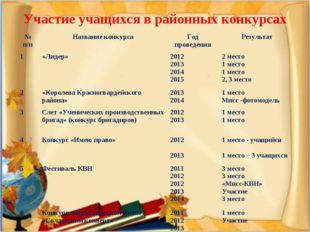 Участие учащихся в районных конкурсах № п/пНазвание конкурсаГод проведения