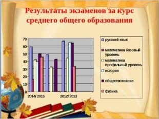 Результаты экзаменов за курс среднего общего образования