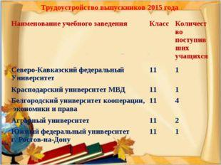 Трудоустройство выпускников 2015 года Наименование учебного заведенияКлассК