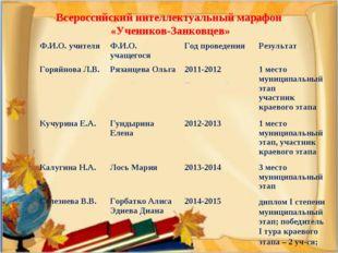 Всероссийский интеллектуальный марафон «Учеников-Занковцев» Ф.И.О. учителяФ.