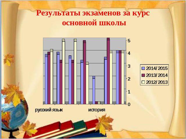 Результаты экзаменов за курс основной школы