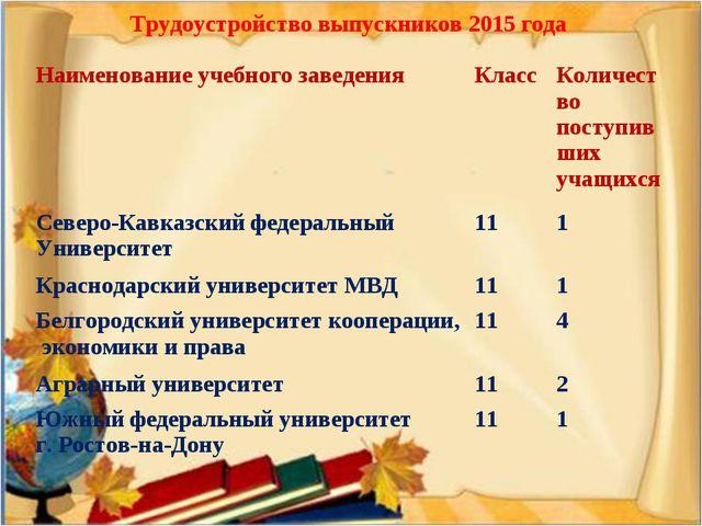 Трудоустройство выпускников 2015 года Наименование учебного заведенияКлассК...