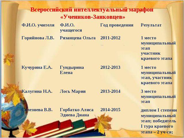 Всероссийский интеллектуальный марафон «Учеников-Занковцев» Ф.И.О. учителяФ....