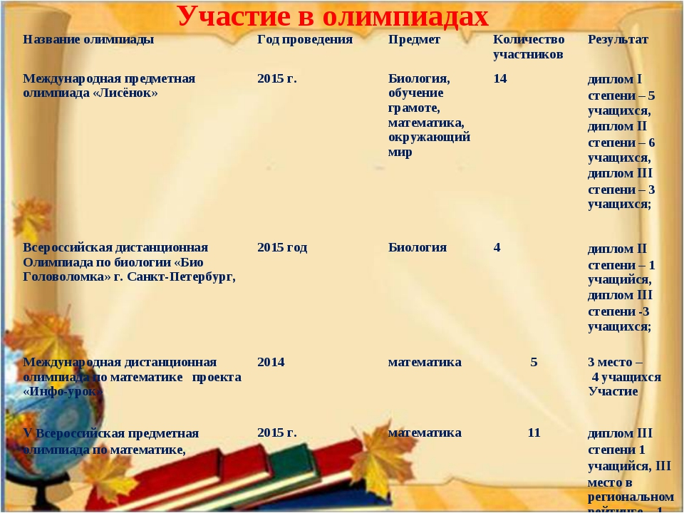Участие в олимпиадах Название олимпиадыГод проведенияПредметКоличество уча...