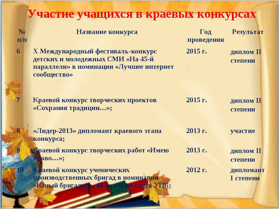 Участие учащихся в краевых конкурсах № п/пНазвание конкурсаГод проведенияР...