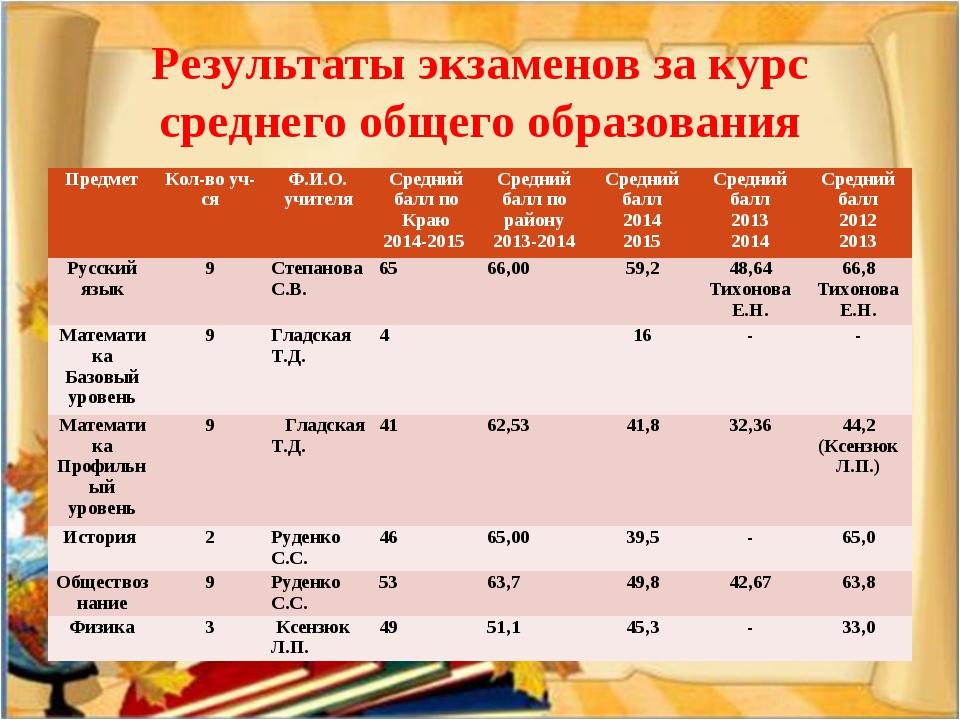 Результаты экзаменов за курс среднего общего образования ПредметКол-во уч-ся...